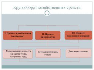 Кругооборот хозяйственных средств I. Процесс приобретения (снабжения) II. Про