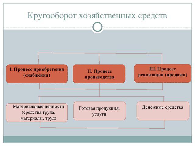 Кругооборот хозяйственных средств I. Процесс приобретения (снабжения) II. Про...
