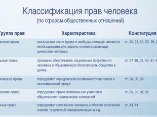 Классификация прав человека (по сферам общественных отношений) Группа прав Ха