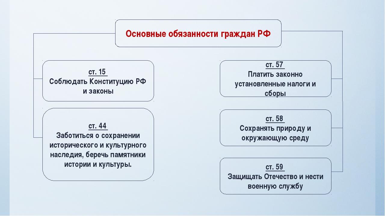 Основные обязанности граждан РФ ст. 15 Соблюдать Конституцию РФ и законы ст....