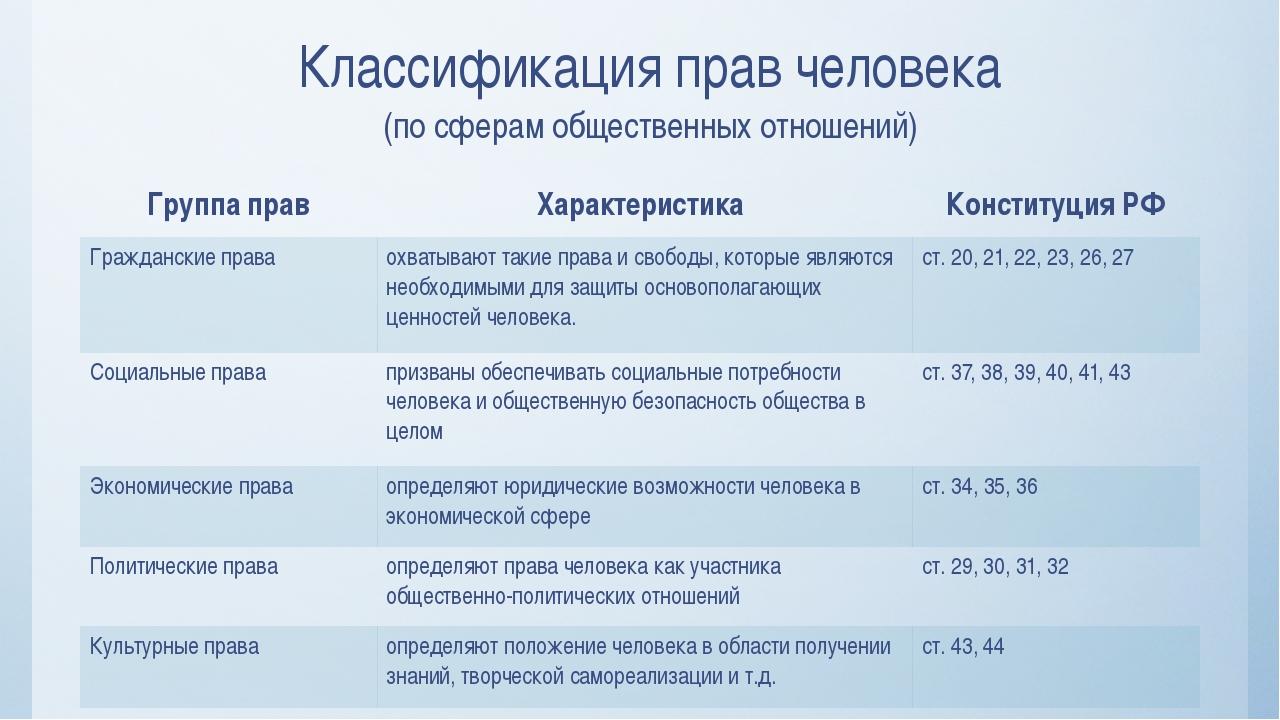 Классификация прав человека (по сферам общественных отношений) Группа прав Ха...