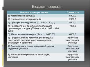 Бюджет проекта: Наименование расходов Стоимость 1) Изготовление афиш А3 5900,