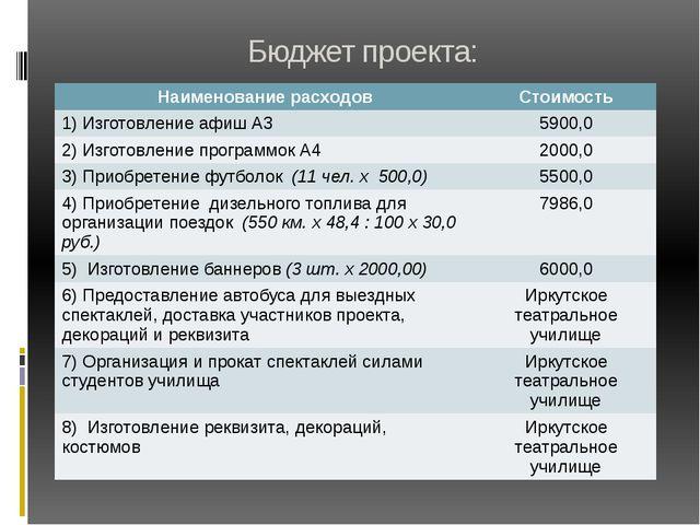 Бюджет проекта: Наименование расходов Стоимость 1) Изготовление афиш А3 5900,...