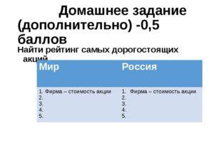 Домашнее задание (дополнительно) -0,5 баллов Найти рейтинг самых дорогостоящ