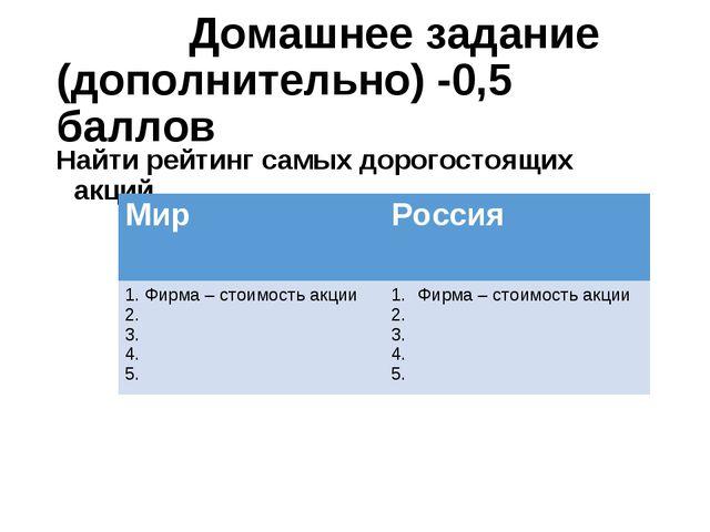 Домашнее задание (дополнительно) -0,5 баллов Найти рейтинг самых дорогостоящ...
