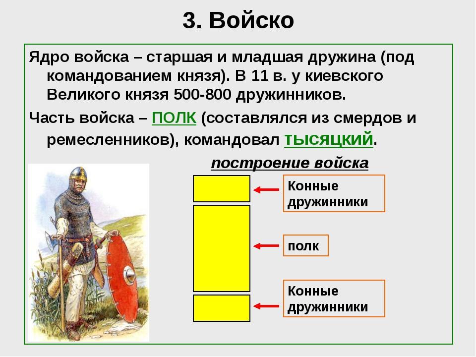 3. Войско Ядро войска – старшая и младшая дружина (под командованием князя)....