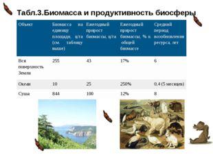 Табл.3.Биомасса и продуктивность биосферы Объект Биомасса на единицу площади,