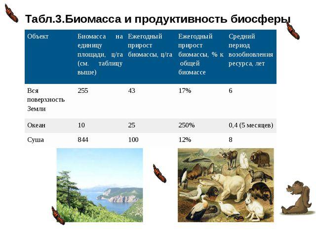 Табл.3.Биомасса и продуктивность биосферы Объект Биомасса на единицу площади,...