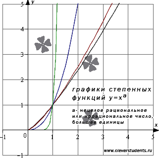 графики степенных функций с нецелыми показателями, большими единицы