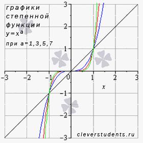 графики степенных функций с различными нечетными положительными показателями