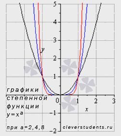 графики степенных функций с четными положительными показателями