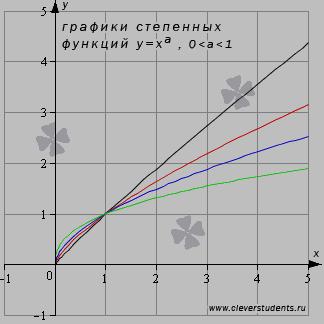 графики степенных функций с показателями из интервала от нуля до единицы