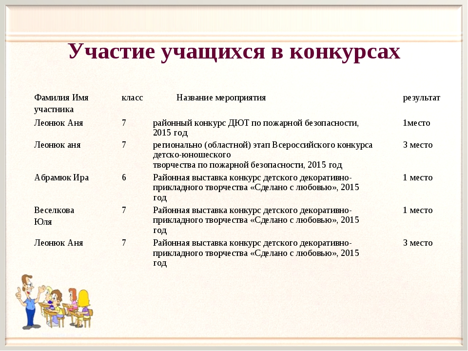 Участие учащихся в конкурсах Фамилия Имя участникаклассНазвание мероприятия...