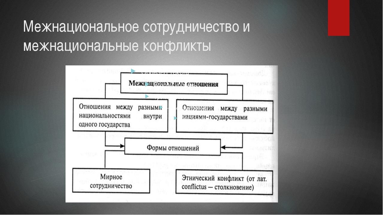 Межнациональное сотрудничество и межнациональные конфликты