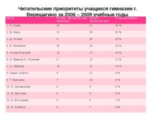 Читательские приоритеты учащихся гимназии г. Верещагино за 2006 – 2009 учебны