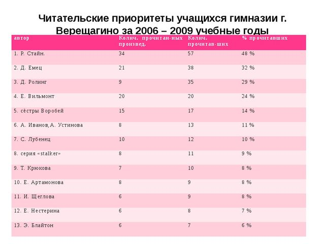 Читательские приоритеты учащихся гимназии г. Верещагино за 2006 – 2009 учебны...