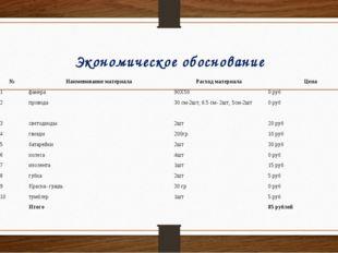 Экономическое обоснование №Наименование материалаРасход материалаЦена 1фа
