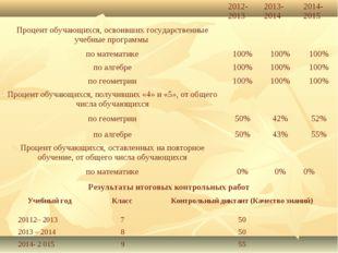 Результаты итоговых контрольных работ 2012-20132013-20142014-2015 Процент
