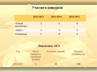 Результаты ОГЭ Участие в конкурсах ГодЧисло учащихся, сдававших экзаменКаче
