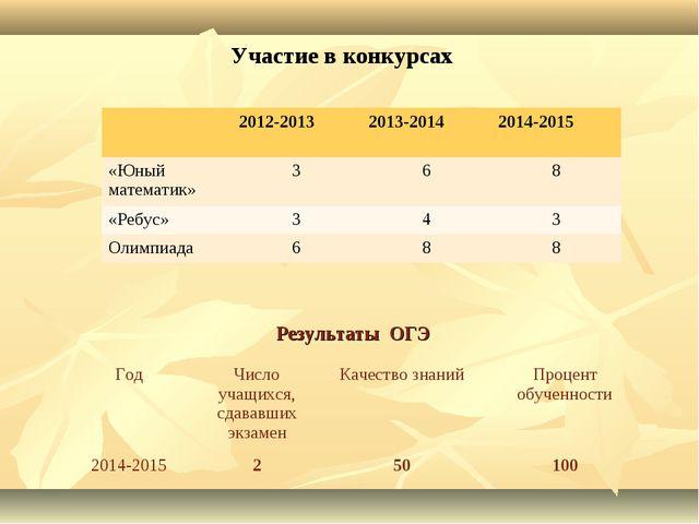 Результаты ОГЭ Участие в конкурсах ГодЧисло учащихся, сдававших экзаменКаче...