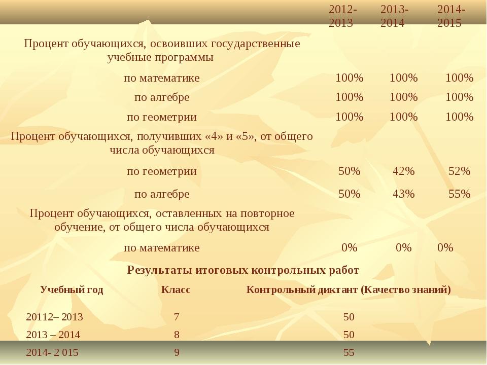 Результаты итоговых контрольных работ 2012-20132013-20142014-2015 Процент...