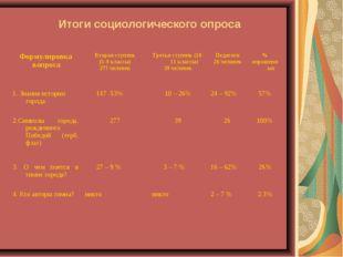 Итоги социологического опроса Формулировка вопросаВторая ступень (5-9 класс
