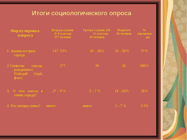 Итоги социологического опроса Формулировка вопросаВторая ступень (5-9 класс...