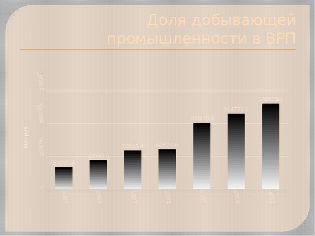 Доля добывающей промышленности в ВРП