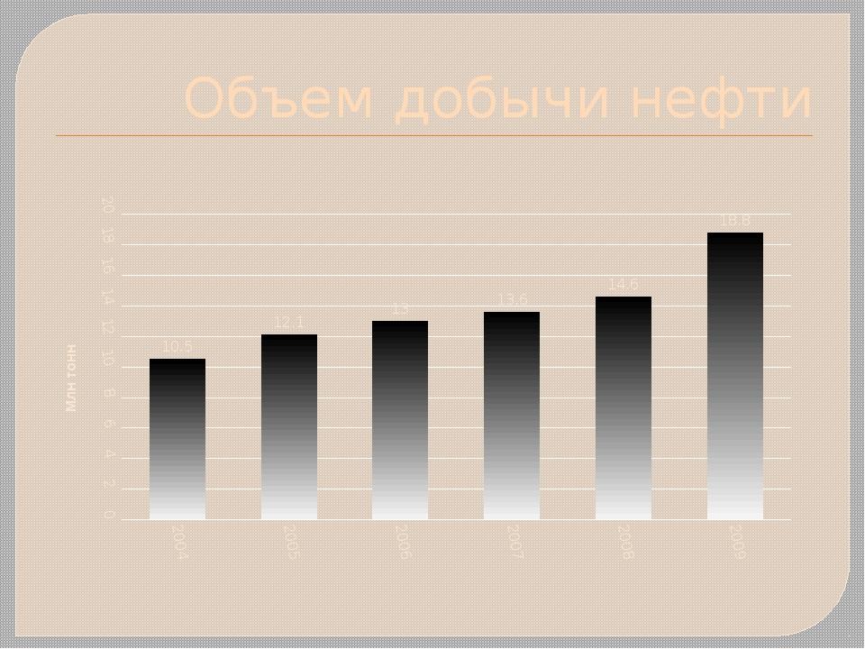 Объем добычи нефти