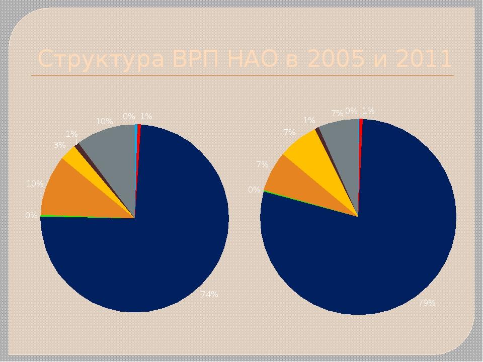 Структура ВРП НАО в 2005 и 2011