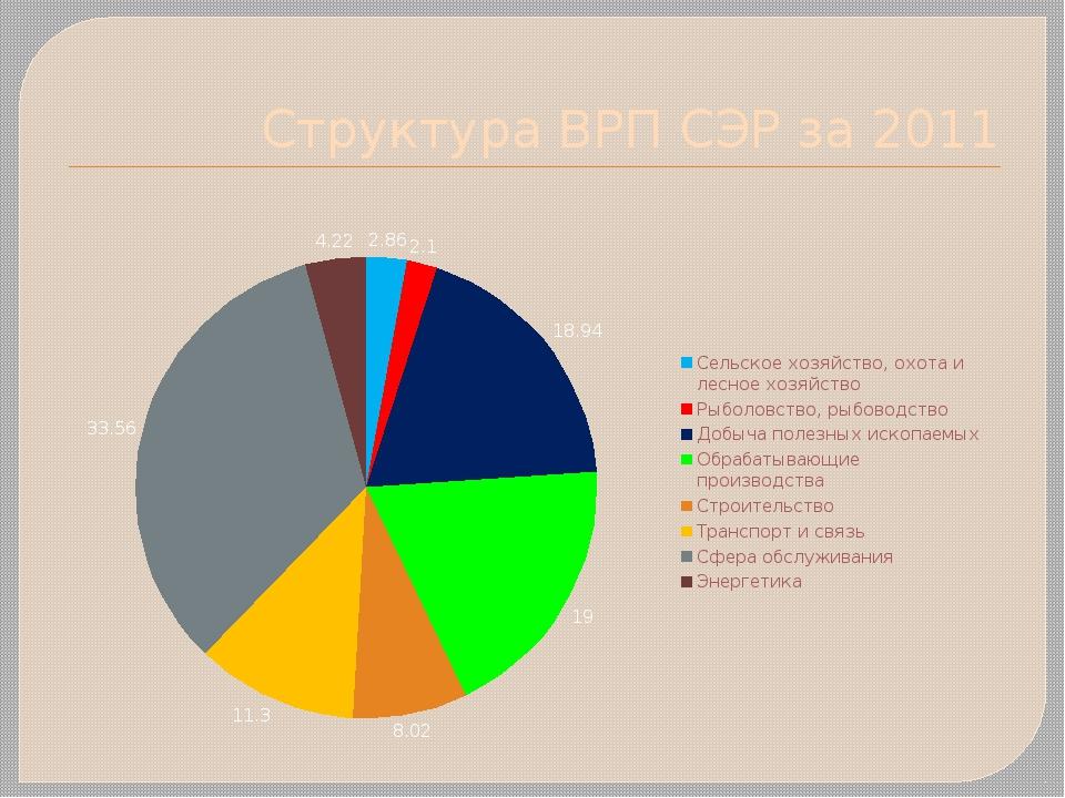 Структура ВРП СЭР за 2011