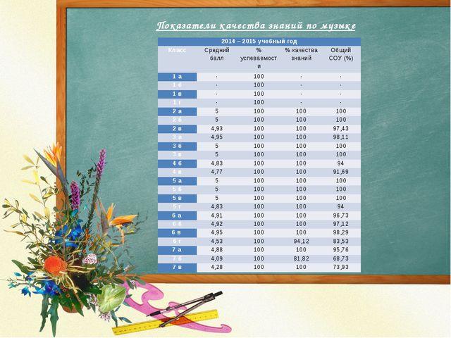Показатели качества знаний по музыке 2014 – 2015 учебный год Класс Средний ба...