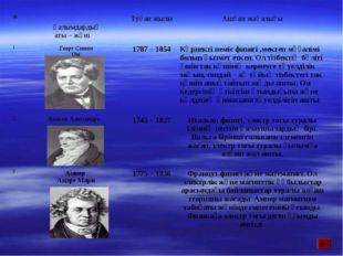 № Ғалымдардың аты – жөні Туған жылыАшқан жаңалығы 1.Георг Симон Ом1787