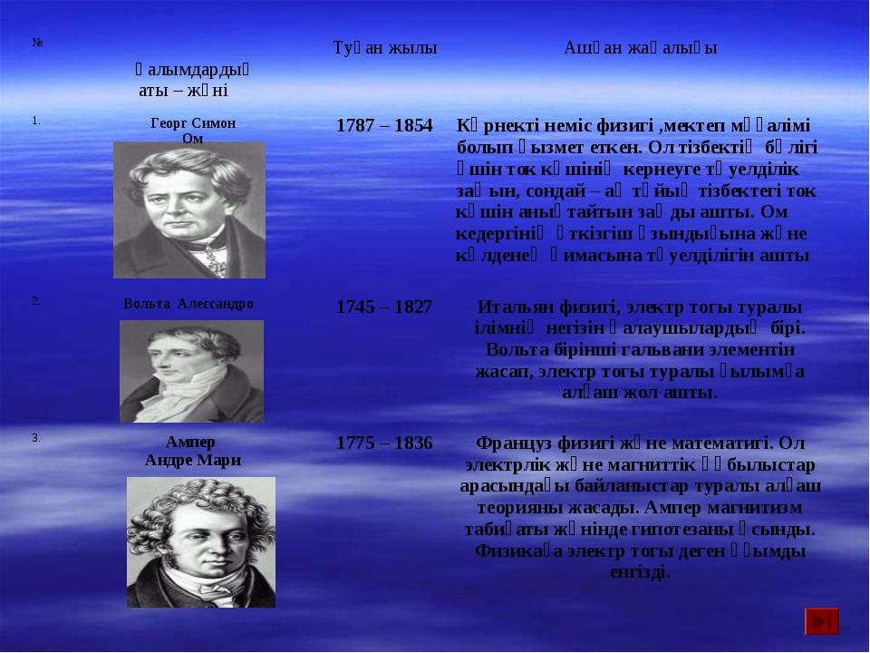 № Ғалымдардың аты – жөні Туған жылыАшқан жаңалығы 1.Георг Симон Ом1787...