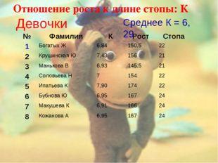 Отношение роста к длине стопы: К Девочки Среднее К = 6, 29 №ФамилияКРост