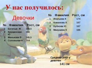 У нас получилось: Девочки Средний рост у девочек 141 см №ФамилияРост, см 1