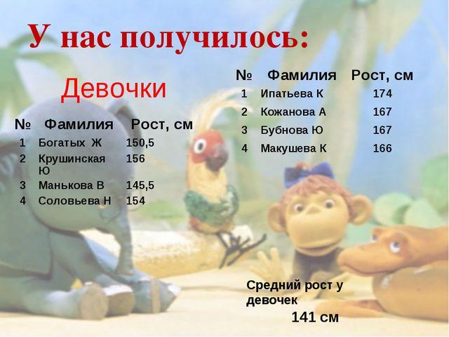 У нас получилось: Девочки Средний рост у девочек 141 см №ФамилияРост, см 1...