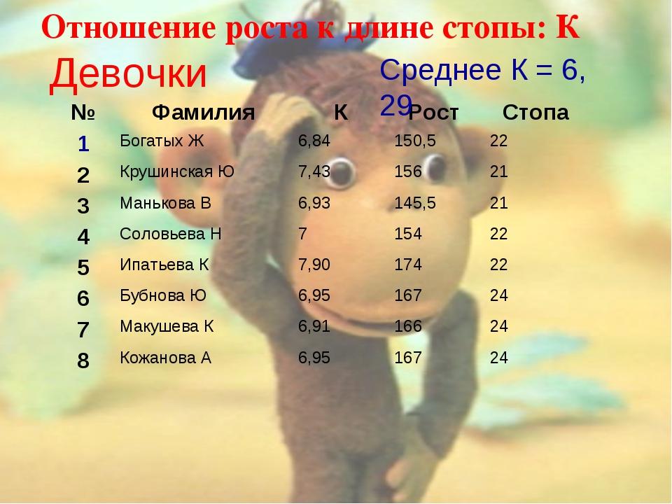 Отношение роста к длине стопы: К Девочки Среднее К = 6, 29 №ФамилияКРост...