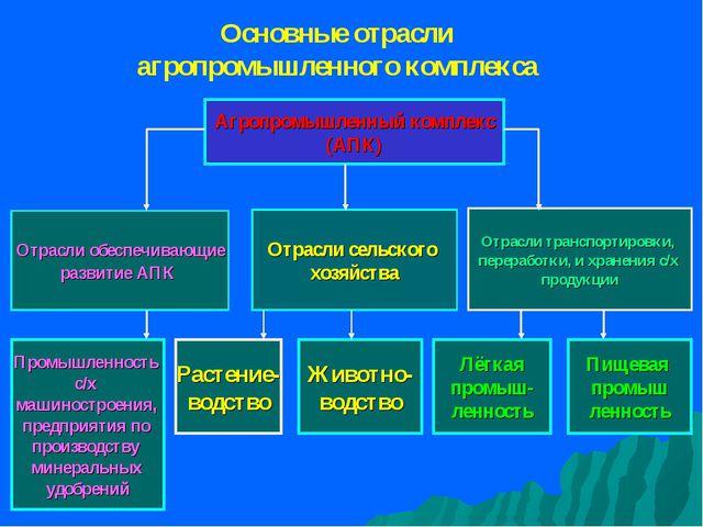 Агропромышленный комплекс (АПК) Отрасли обеспечивающие развитие АПК Отрасли с...