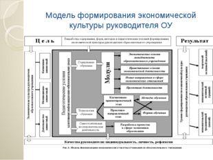 Модель формирования экономической культуры руководителя ОУ