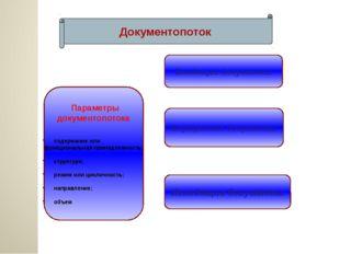 Документопоток Параметры документопотока: содержание или функциональная прин