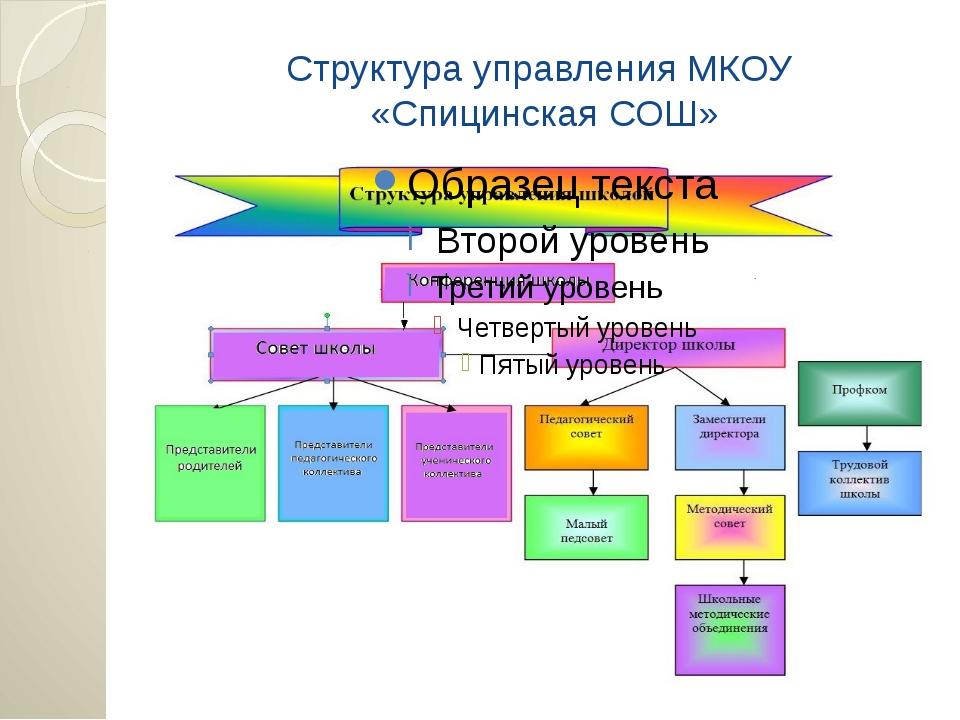Структура управления МКОУ «Спицинская СОШ»