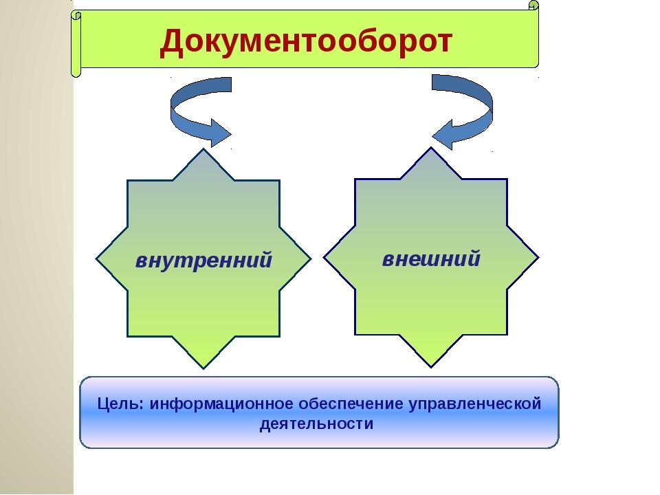 внутренний внешний Документооборот Цель: информационное обеспечение управлен...