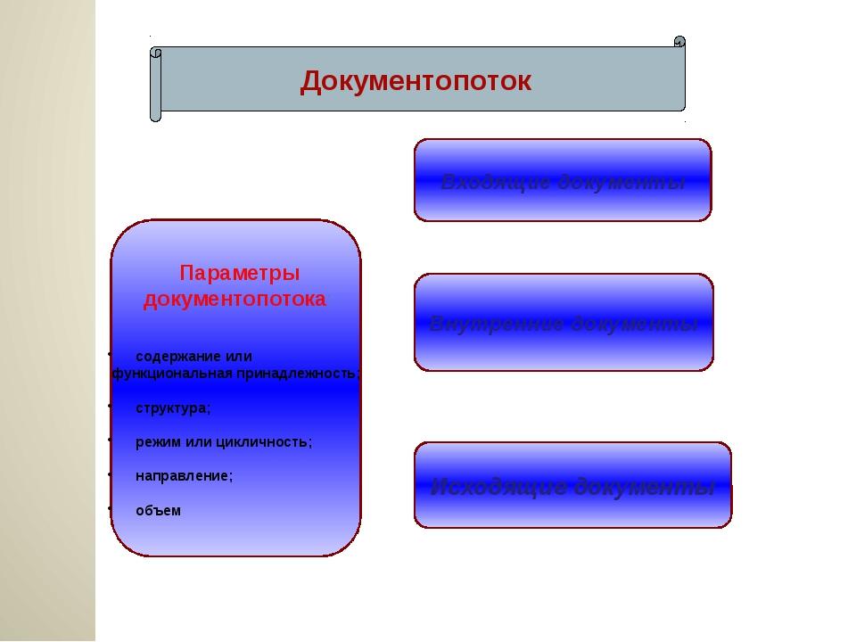 Документопоток Параметры документопотока: содержание или функциональная прин...