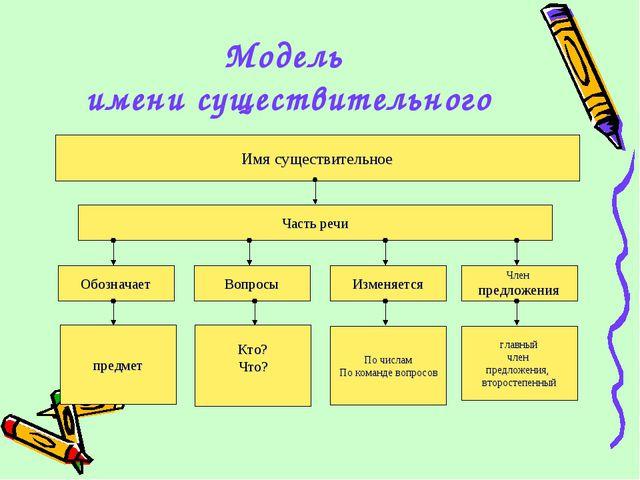 Модель имени существительного Имя существительное Часть речи Обозначает Вопро...