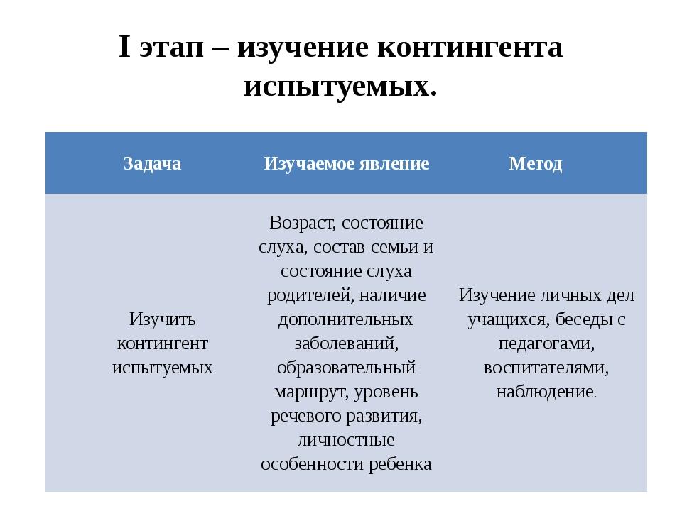 I этап – изучение контингента испытуемых. Задача Изучаемое явление Метод Изуч...