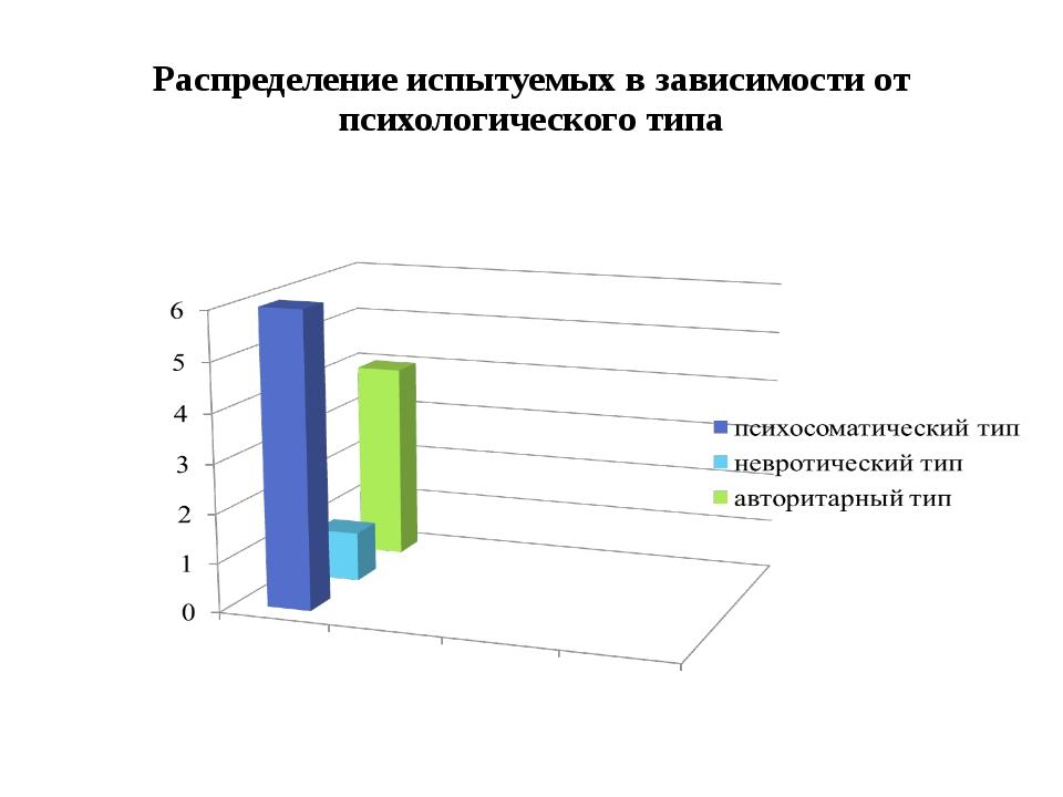 Распределение испытуемых в зависимости от психологического типа