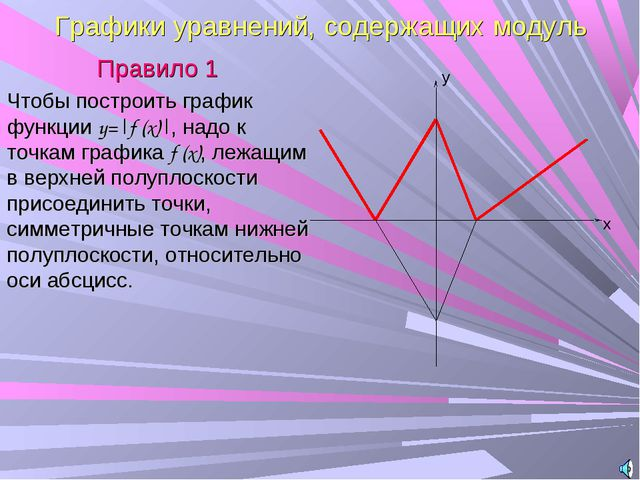 Графики уравнений, содержащих модуль Правило 1 Чтобы построить график функции...