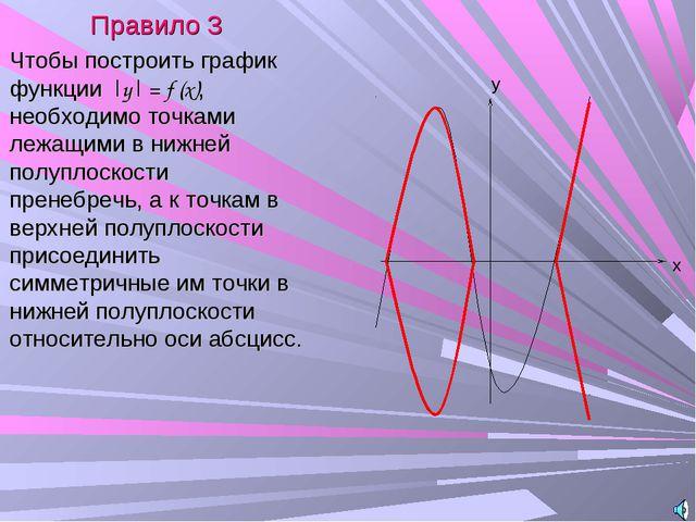 Правило 3 Чтобы построить график функции |y| = f (x), необходимо точками лежа...