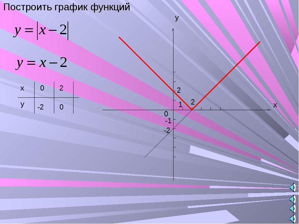 Построить график функций 2 -2 2